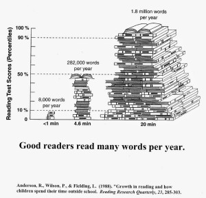 pile of books graph